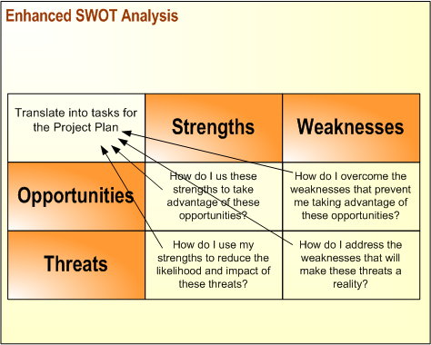 making your swot analysis work for you Here's some concrete advice on how to sidestep these pitfalls and make your strategy session more inspiring start by flipping the sequence of your swot agenda by placing the analysis of external .